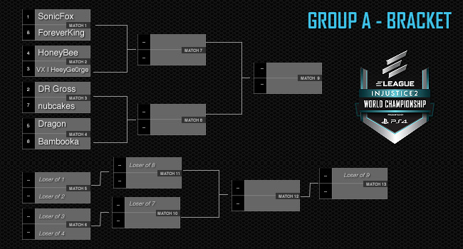 Group A Bracket